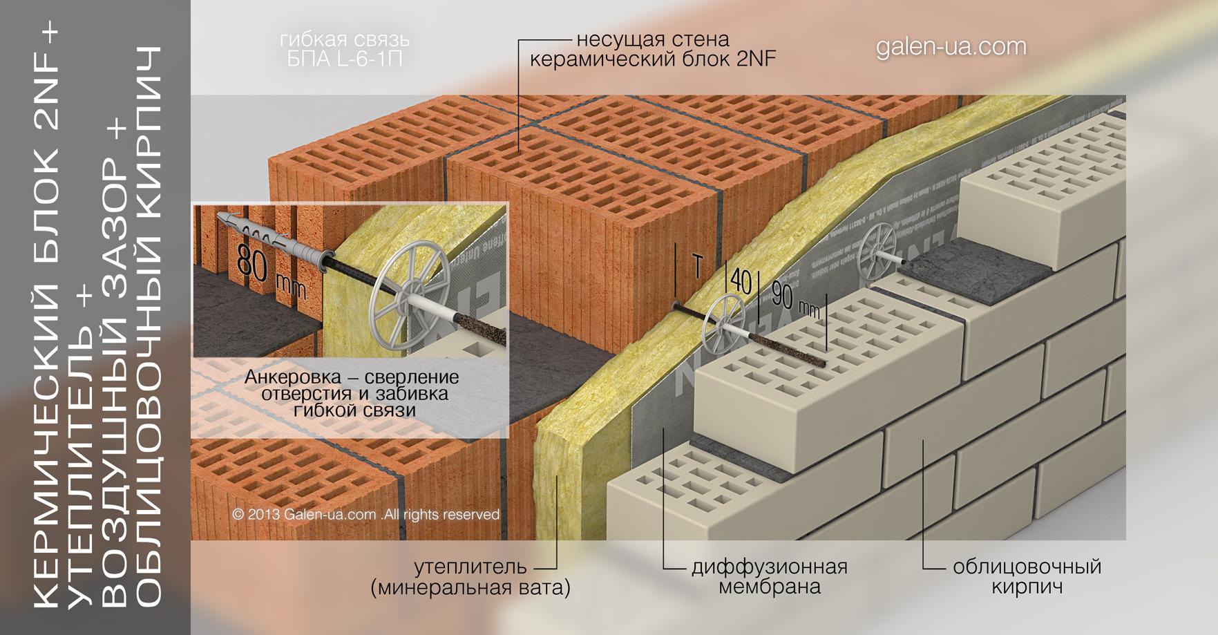 Гибкая связь БПА L-6-1П: Керамический блок 2NF + Утеплитель + Воздушный зазор + Облицовочный кирпич