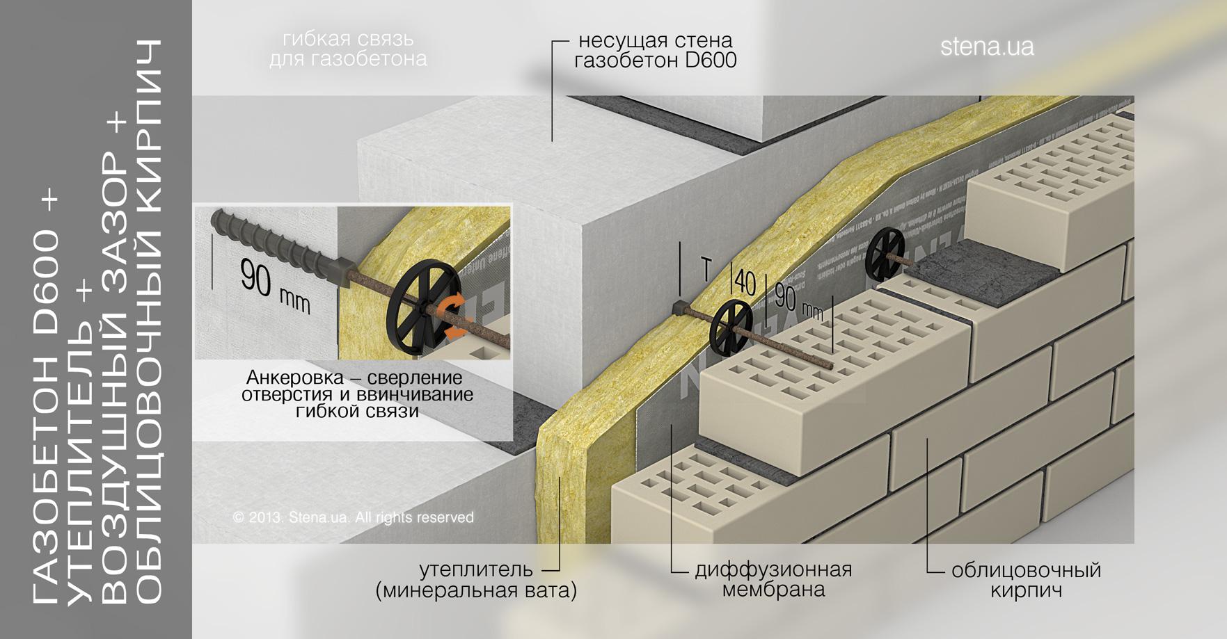 Гибкая связь для газобетона: Газобетон D600 + Утеплитель + Воздушный зазор + Облицовочный кирпич