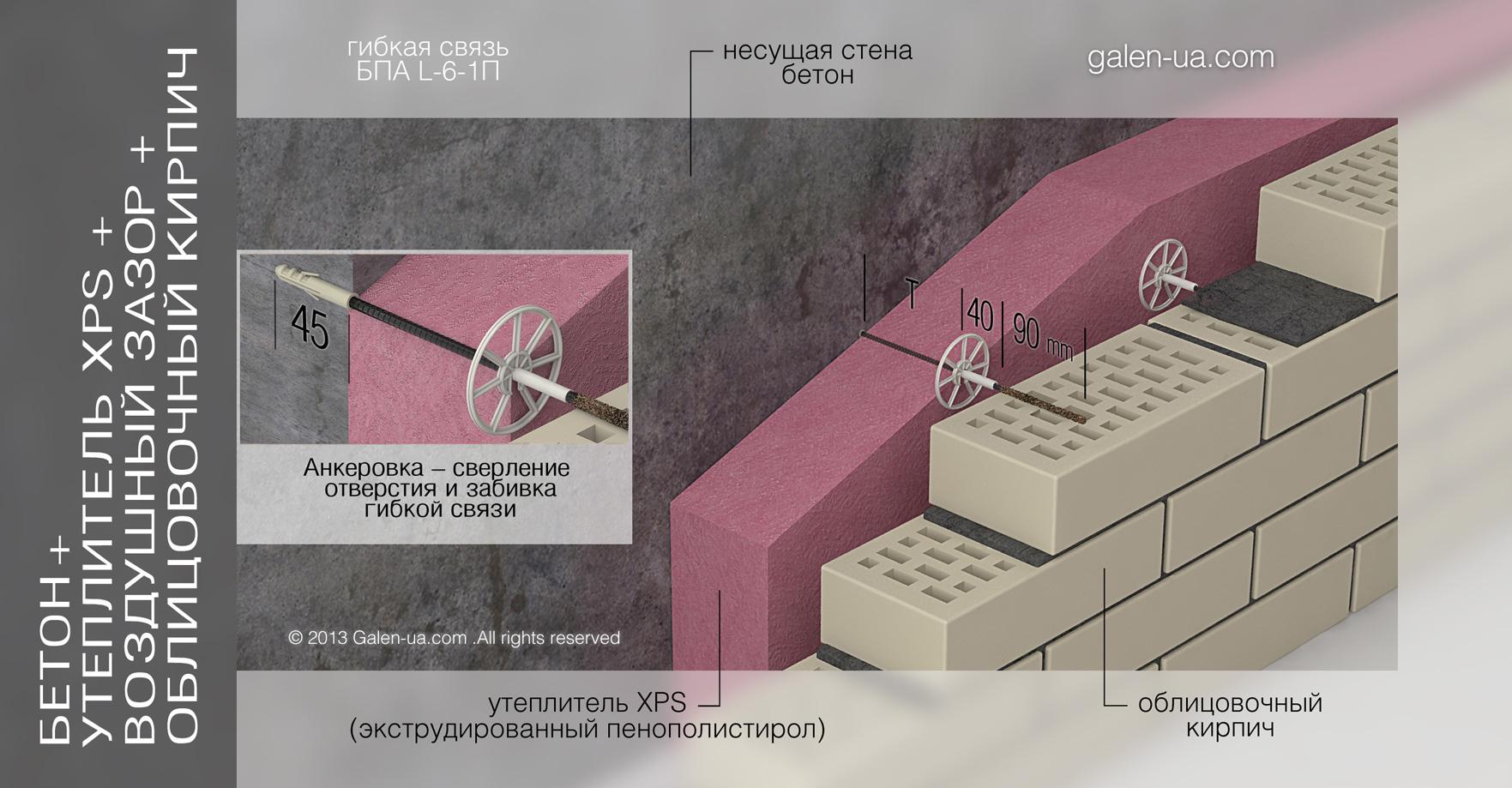 Гибкая связь БПА L-6-1П: Бетон + Утеплитель XPS + Воздушный зазор + Облицовочный кирпич