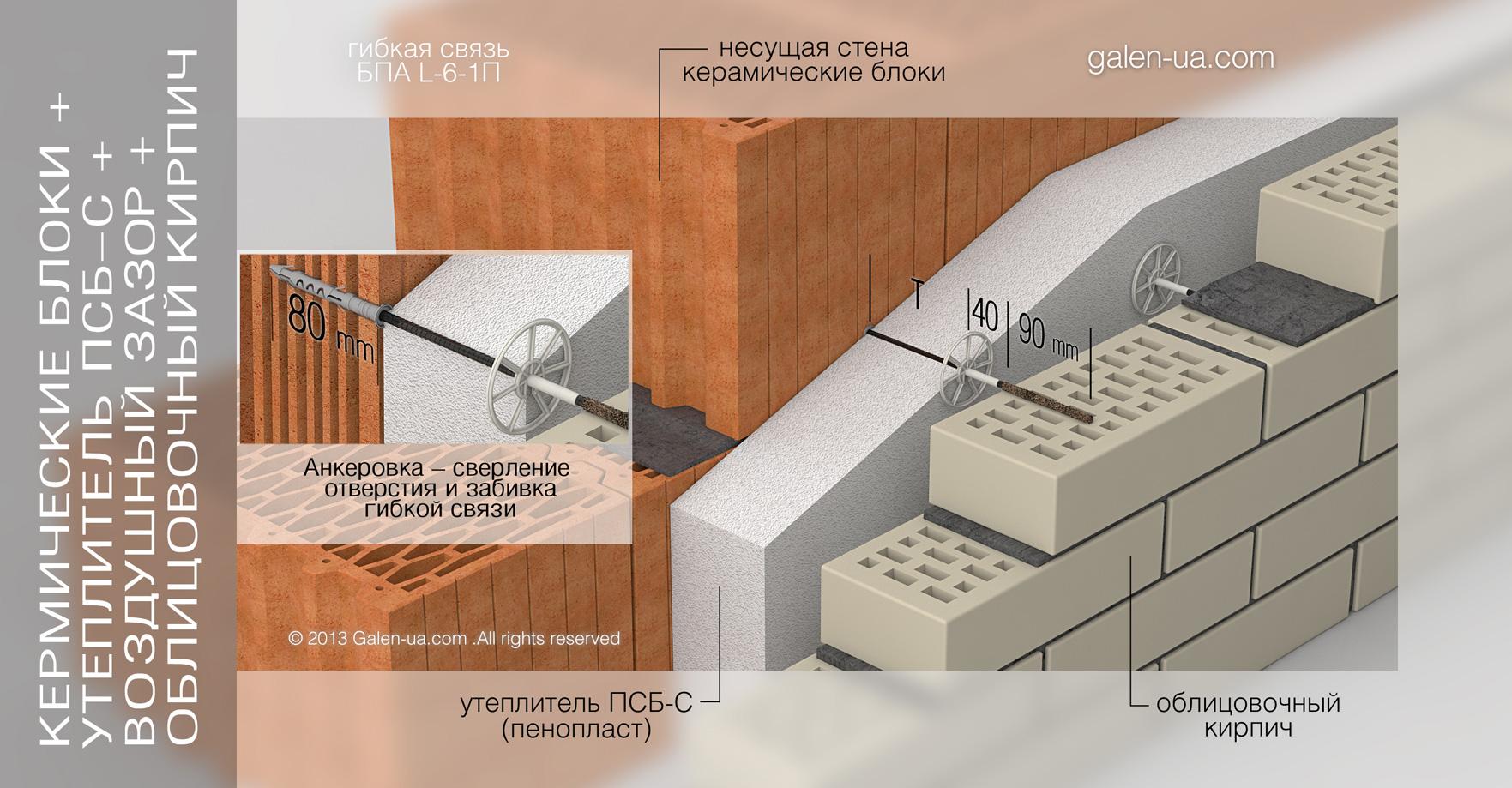 Гибкая связь БПА L-6-1П: Керамический блок + Утеплитель ПСБ-С + Воздушный зазор + Облицовочный кирпич