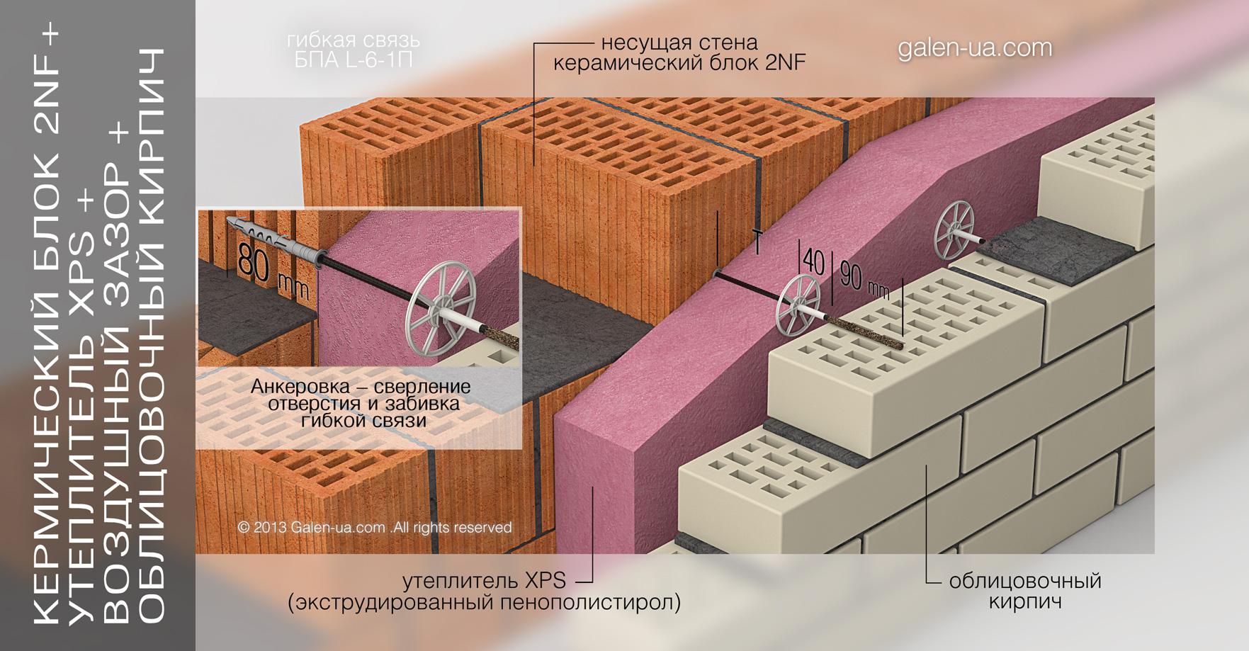 Гибкая связь БПА L-6-1П: Керамический блок 2NF + Утеплитель XPS + Воздушный зазор + Облицовочный кирпич